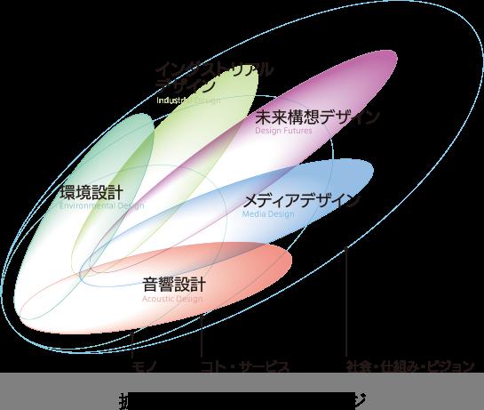 拡大するデザイン領域のイメージ